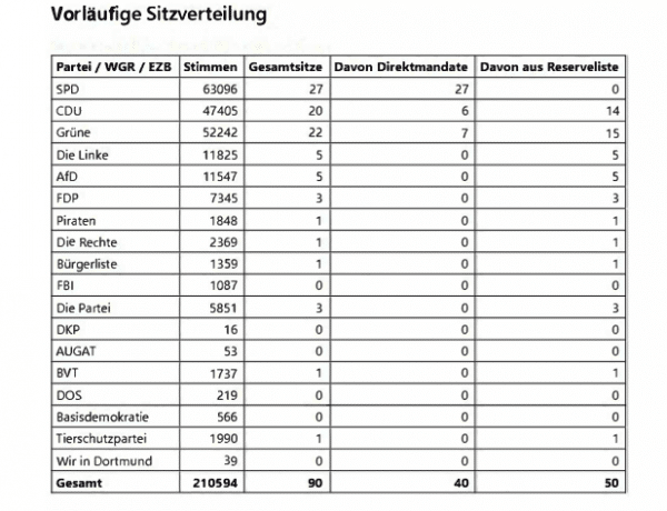 Dortmund hat gewählt - Stichwahl zum Oberbürgermeister am 27. September
