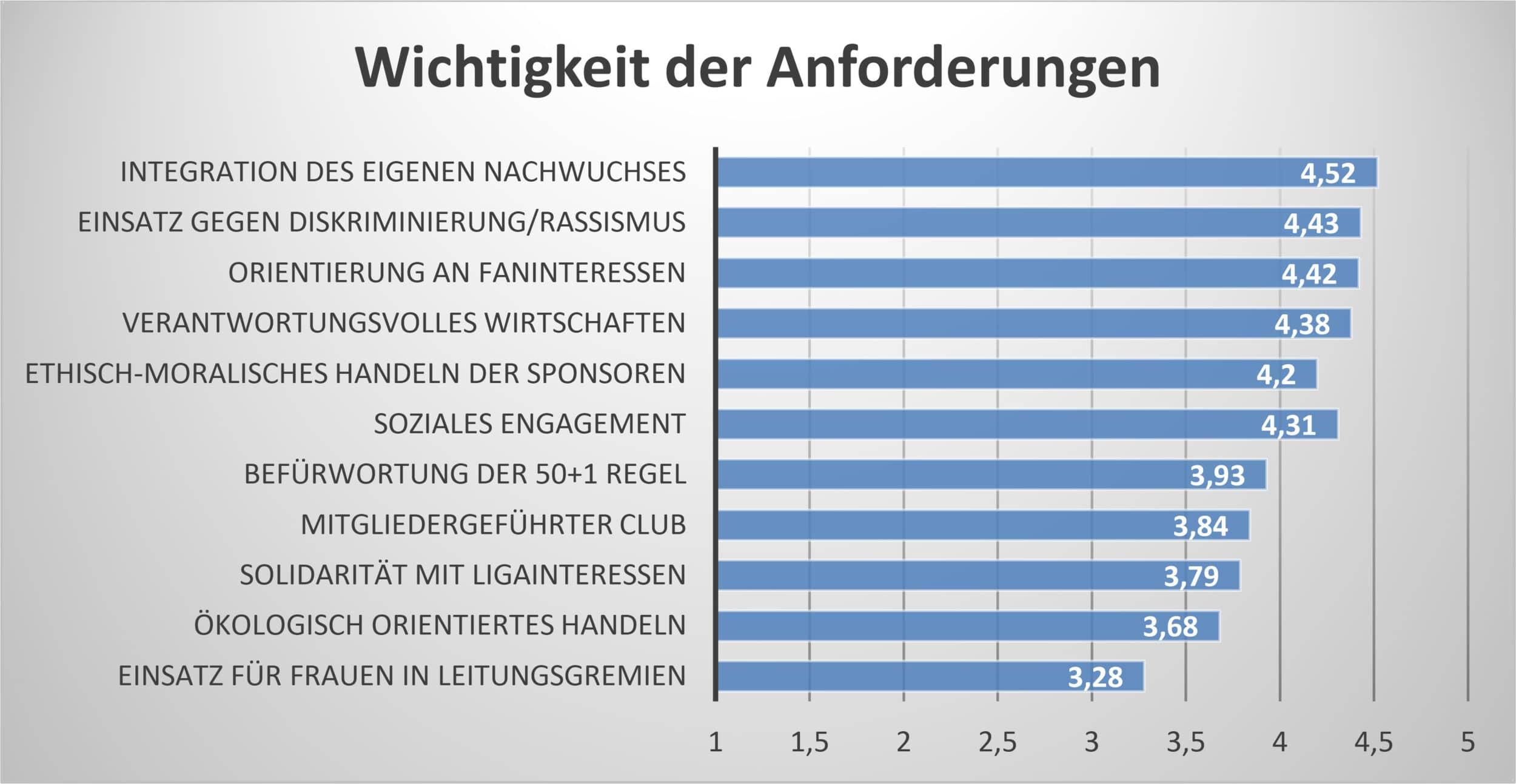 Was die Fans erwarten –FH Dortmund präsentiert Studie zur Nachhaltigkeit im Profi-Fußball